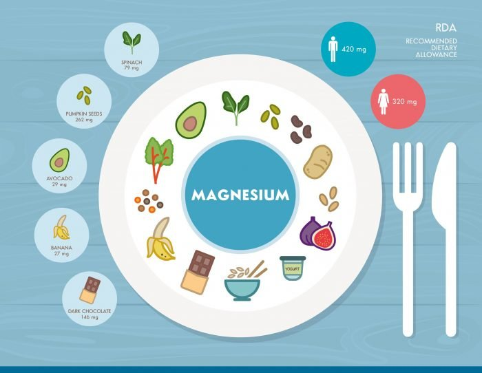 Magnesium mineral nutrition infographic with medical and food icons: diet healthy food and well being concept