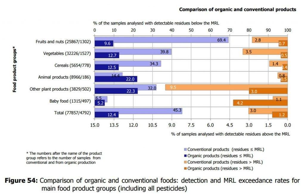 biscotti biologici e convenzionali, dati a confronto